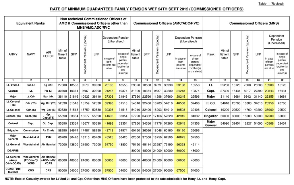 One Rank One Pension Order: Revised Table 1 - Improvement