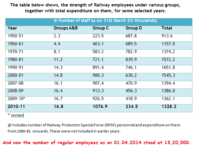 Railway Employees strength as on 2014