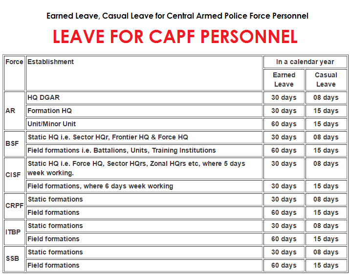 Earned Leave, Casual Leave for Central Armed Police Force Personnel