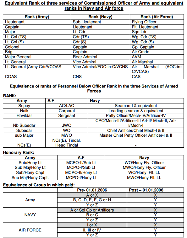 Equivalent Rank of three services of Commissioned Officers and PBOR