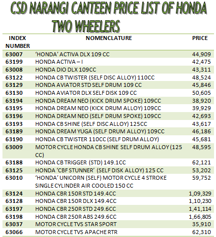 Csd Narangi Canteen Price List Of Honda Two Wheelers