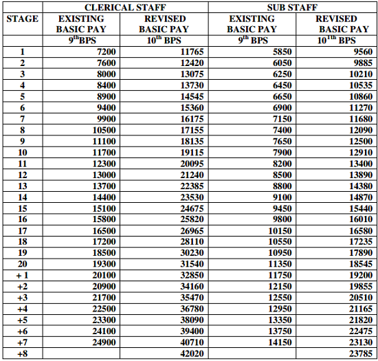 bank-employees-revised-pay-scales-may-2015