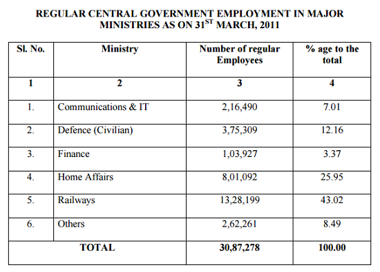 Census of CG Employees 2011-1