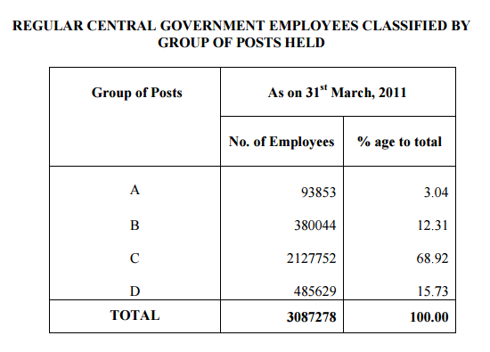 Census of CG Employees 2011-2