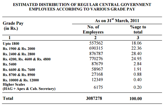 Census of CG Employees 2011-3