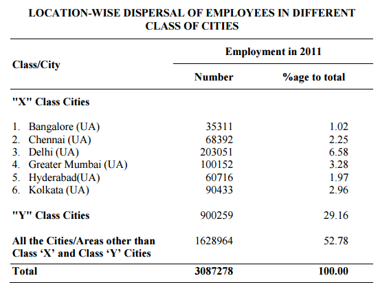 Census of CG Employees 2011-4