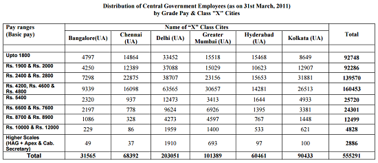 Census of CG Employees 2011-7