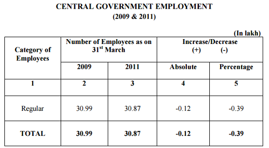 Census of CG Employees 2011-8