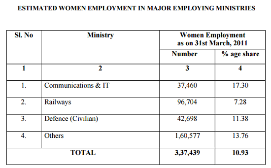 Census of CG Employees 2011-9