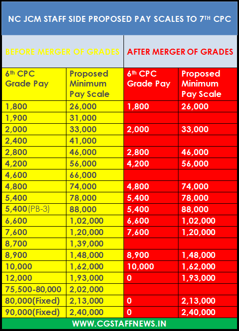 Indwf Presents New Pay Scale  After Merger  To 7th Pay