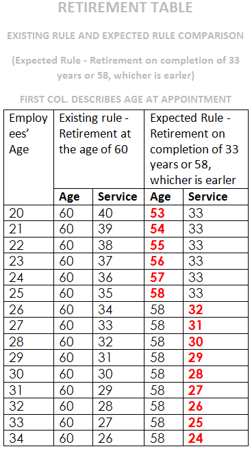 Retirement Table -2