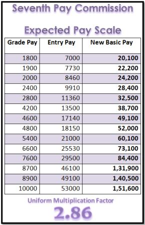 7th cpc expected pay scale with MF 2.86