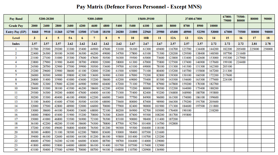 pay structure for defence forces personnel  u2013 pay matrix