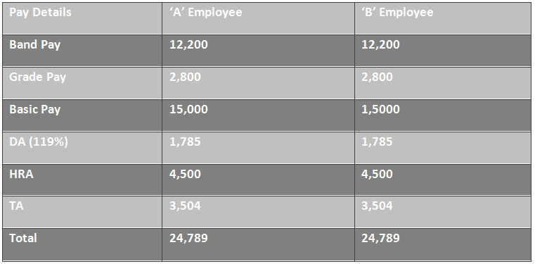 7th Pay Fixation on Promotion-1