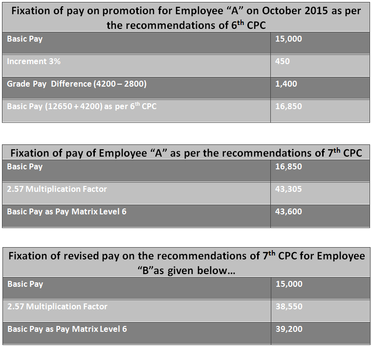 7th Pay Fixation on Promotion-2