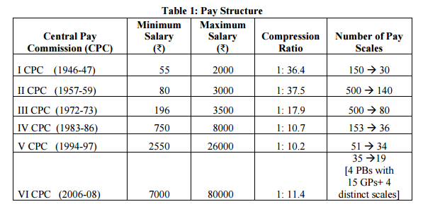 pay-ratio-in-7th-cpc