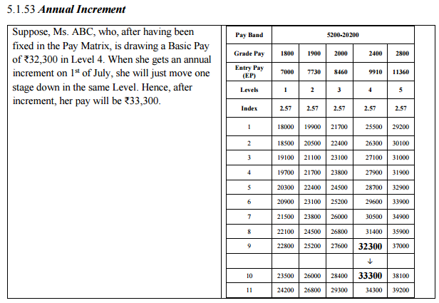 increment-calculation-in-7th-cpc
