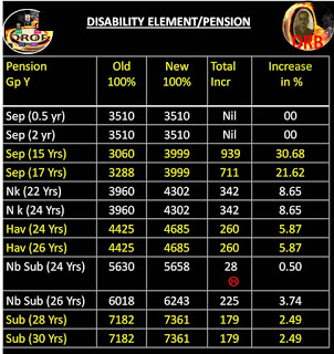 Disability pnsion incr