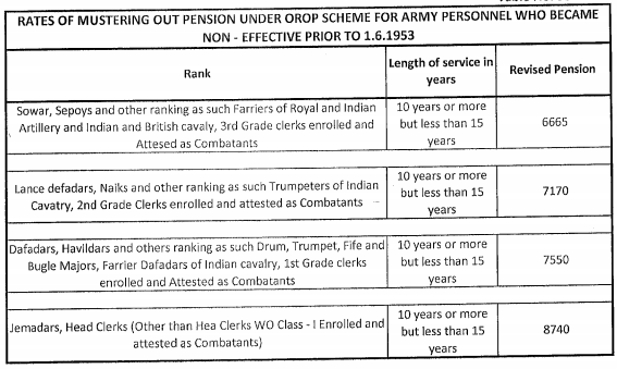 OROP-Table-98