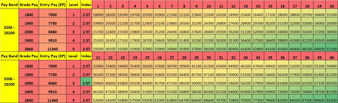 Pay Matrix Table PB1