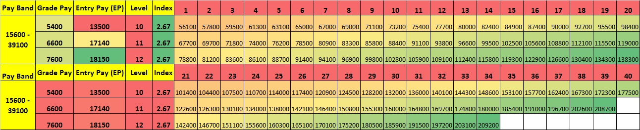 Pay Matrix Table PB3