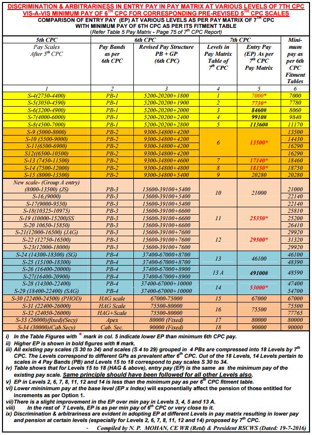 arbitrariness table