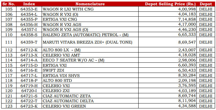 List Of Car Insurance Companies In Delhi