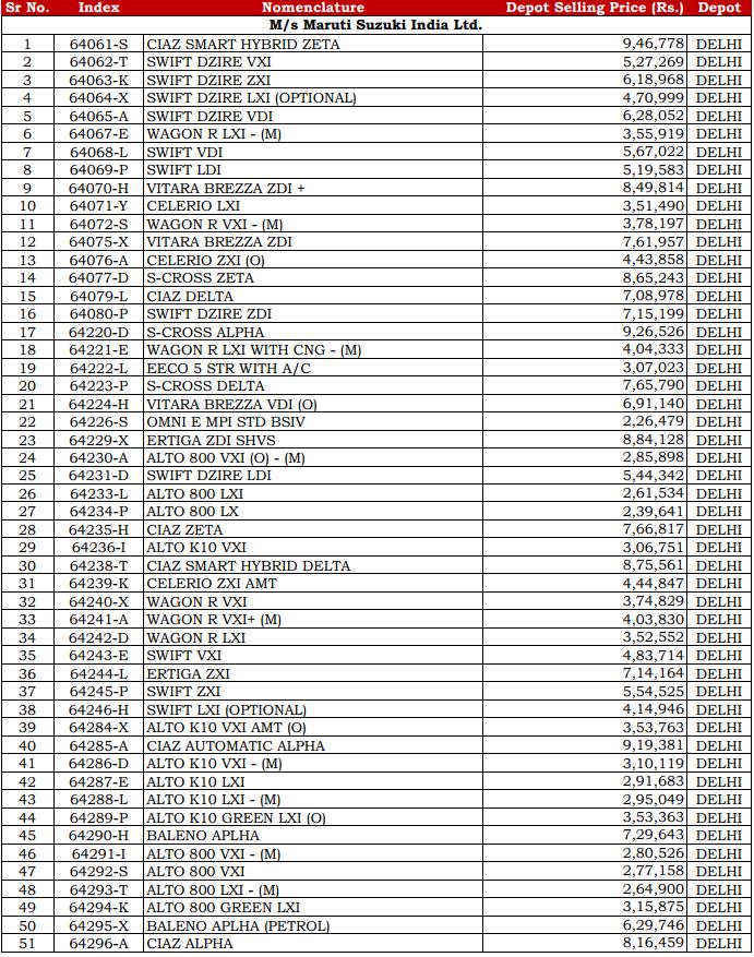 Maruti Suzuki Csd Price List